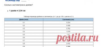 Таблица перевода дюймов в сантиметры [ inch в см]