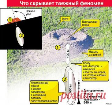 Конус Колпакова: нерешённая загадка сибирской аномалии | Путешествия Банифация | Яндекс Дзен