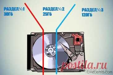 Как разбить жесткий диск на разделы — подробная инструкция Как разбить жесткий диск на разделы — подробная инструкция Разбивка жесткого диска на разделы — это способ упорядочить хранение информации, сравнимый с раскладыванием вещей по полочкам в шкафу. В этой...