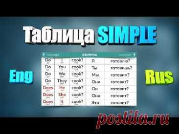 Таблица Simple. Таблица №1 To Do. Таблица времен Английского языка