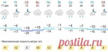 В Кировской области ожидается мощное арктическое вторжение В Кировской области ожидается резкое похолодание из-за арктического вторжения. После снегопадов в четверг, 17 декабря, и в ночь на пятницу, 18 декабря, усилится ветер и в тылу циклона начнется вторжение воздушных масс из Центральной Арктики. Таким образом, в субботу, 19 декабря, столбики термометров днем упадут до -19°С, а ночью – до -25°С. В воскресенье, 20 […] Читай дальше на сайте. Жми подробнее ➡