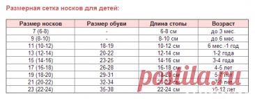 размеры носков для новорожденных: 2 тыс изображений найдено в Яндекс.Картинках
