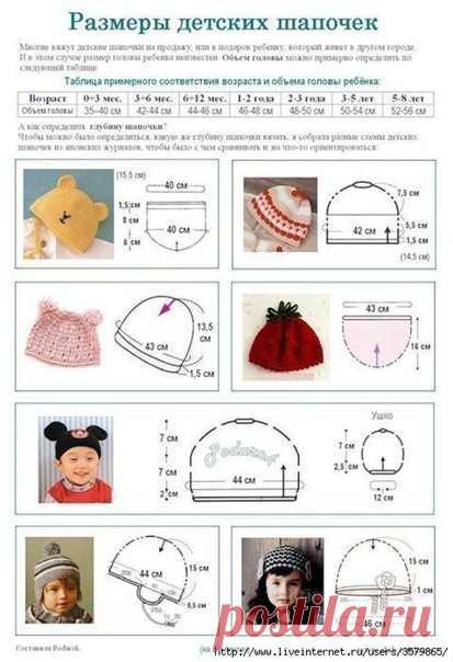 Как определить размер донышка шляпки?   Измеряем размер головы или определяем по таблице.   Например: на 3 года окружность головы - 50см.   Затем окружность головы делим на число Пи=3,14   50:3,14=15,92 примерно 16   Донышко необходимо связать на 1,5 - 2 см меньше, т. е. 14см.   Или от обьема головы отнять 15%, а потом разделить на 3.14.   Донышко можно связать по этим схемкам: