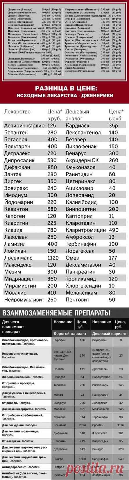 Дешевые аналоги дорогих лекарств. .