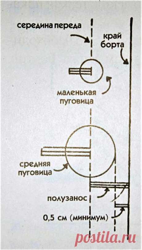 Как определить ширину полузаноса для пуговиц Как определить ширину полузаноса для пуговицШирина полузаноса (расстояние от срединной линии переда до края борта) зависит от размера пуговиц: для мелких пуговиц (н-р, бусины для блузки или вытянутые пуговицы для пальто) минимальное расстояние должно быть:1,5 см - для лифа; 2 см - для...
