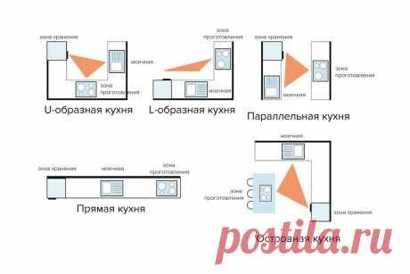 Основные правила планировки кухни 9 кв. м