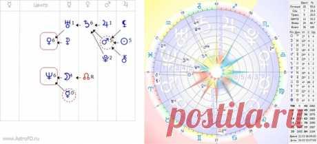 #ПрогнозыФД  ПРОГНОЗ НА 22 МАРТА ОТ БОРИСА ИЗРАИТЕЛЯ  В воскресенье 22 марта в 6 утра по м.вр. Сатурн перейдёт в знак Водолея. В этом зодиакальном пространстве Сатурн также силён, как и в Козероге. Но теперь он покидает недоступные дворцы правителей мира, царящих на вершине самой высокой скалы, и перемещается в воздушное пространство, окружающее самые высокие горы, где будет охранять новые законы и управлять новыми группировками единомышленников, готовых служить новой идее...