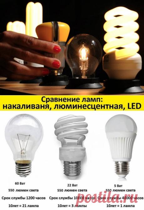 Основные характеристики светодиодных ламп