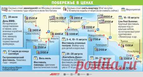 Самое синее вмире. Сколько сегодня стоит отдых начерноморских курортах?   Личные деньги   Деньги   Аргументы и Факты