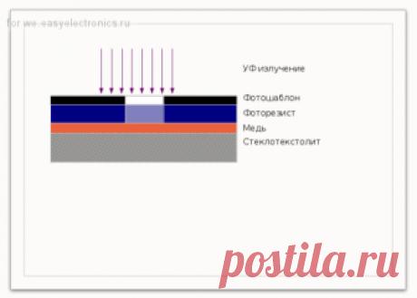 """""""Ставим"""" процесс на пленочном фоторезисте ( глава І, теория) / Технологии / Сообщество EasyElectronics.ru"""
