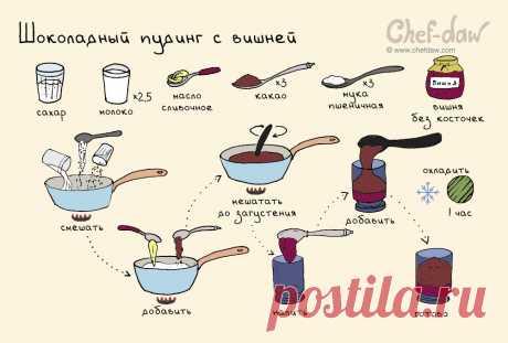 Шоколадный пудинг с вишней
