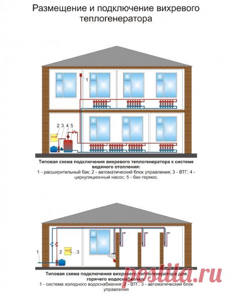 Вихревые теплогенераторы, тепловой насос - экономичное отопление дома | Бетон и строительные технологии - помощь.