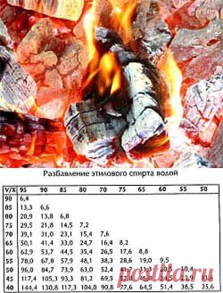 Очистка самогона (+ принцип приготовления древесного угля) - На кухне + Рецепты - Сборник - Умеха - Самоделки и Советы