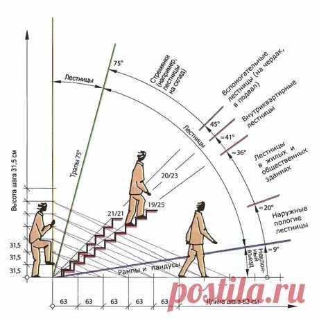 Как выбрать угол наклона лестницы