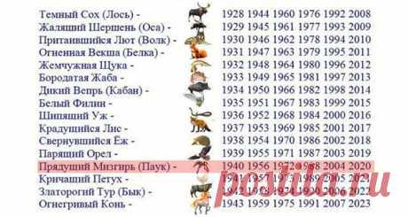 Какой год 2020 по славянскому календарю | какого животного