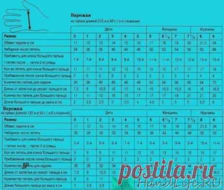 Таблицы - рассчет петель и количества пряжи для вязания варежек и носков / Вязание