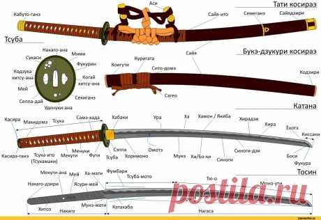 катана-япония-меч-схема-1445282.jpeg (1205×829)
