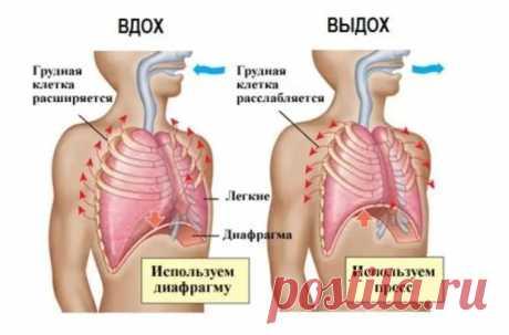 Дыхательные упражнения как профилактика панкреатита - Народная медицина - медиаплатформа МирТесен
