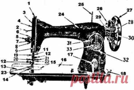 Швейная машинка ПМЗ   Инструкция швейной машины Подольск ПМЗ