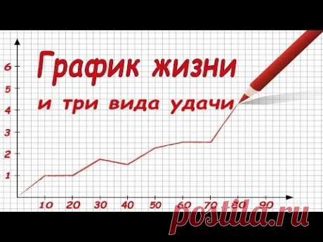 График жизни, три вида УДАЧИ нумерология - YouTube