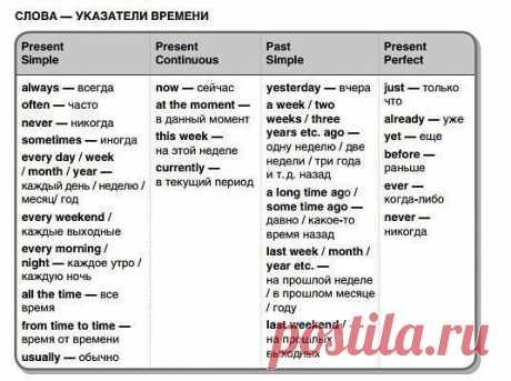 Таблица слов-указателей времён для освежения памяти.