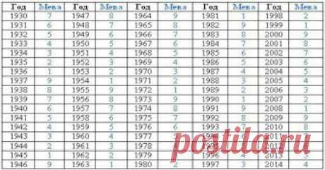 Карма индивидуальности по году рождения! С помощью этой таблицы узнайте вашу Карму по году рождения мева. Мева показывает, какие кармические предрасположенности вас ждут.