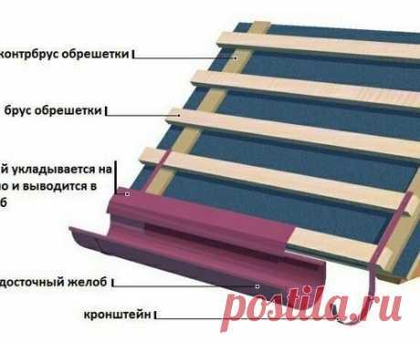 Капельник для крыши: что это, каким бывает и как монтируется на крышу