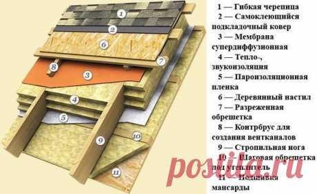 В чем отличие холодной и теплой крыши