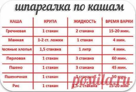 Маленькая, но полезная шпаргалка по кашам))