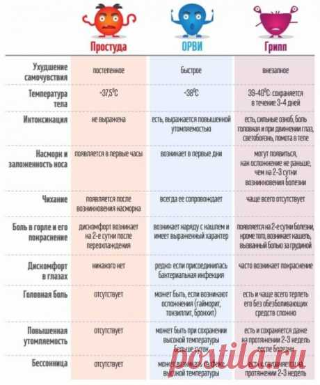 Como distinguir la gripe del resfriado