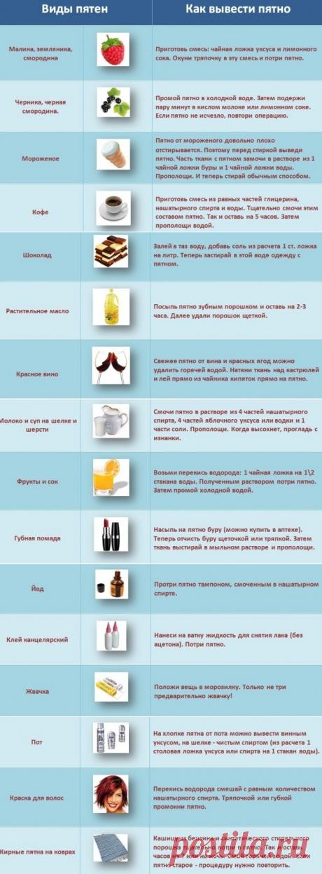 Выведение пятен: шпаргалка на все случаи жизни — Полезные советы
