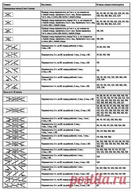 """УЗОРЫ СПИЦАМИ:  Как читать японские схемы и вязать по ним. 3 часть. Урок от """"Магия Вязания"""""""
