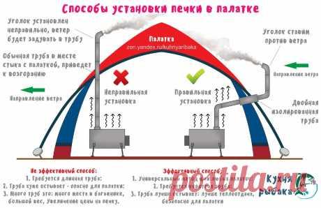 Правильный способ установки печки в палатке | Кухня рыбака | Яндекс Дзен