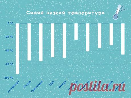 10 наиболее холодных стран мира | Strike | Яндекс Дзен