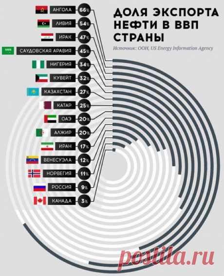 (7) Илья Белоус - Россия всё? В действительности доходы от...