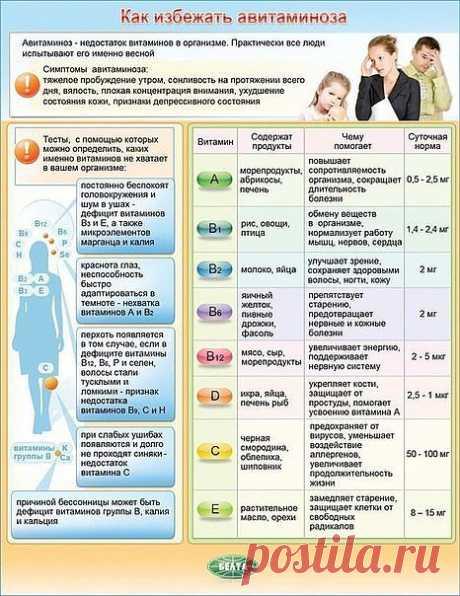 Полезные таблицы для здоровья