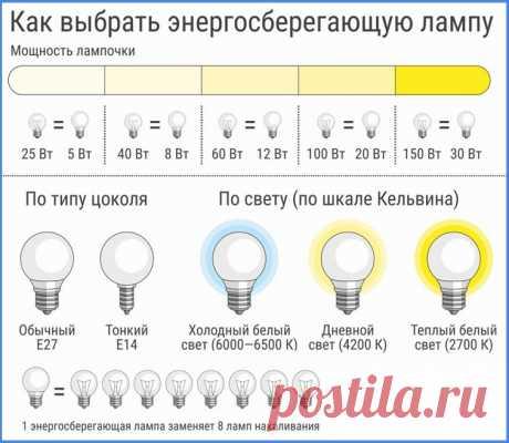Экономные лампочки для освещения квартиры: виды и советы по выбору