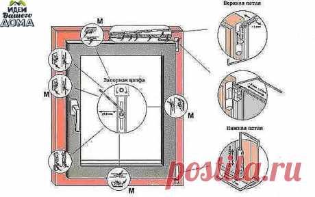 Тонкости, как регулировать пластиковые окна