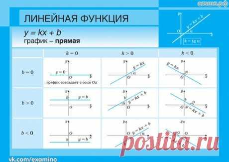 ТАБЛИЦЫ ПО АЛГЕБРЕ ЗА 7-9 КЛАССЫ  #ОГЭматематика@examino #ЕГЭматематика@examino