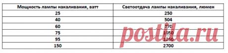 «Развод на лампочки»: почему нужно смотреть на люмены, а не на ватты   Электрика для всех   Яндекс Дзен