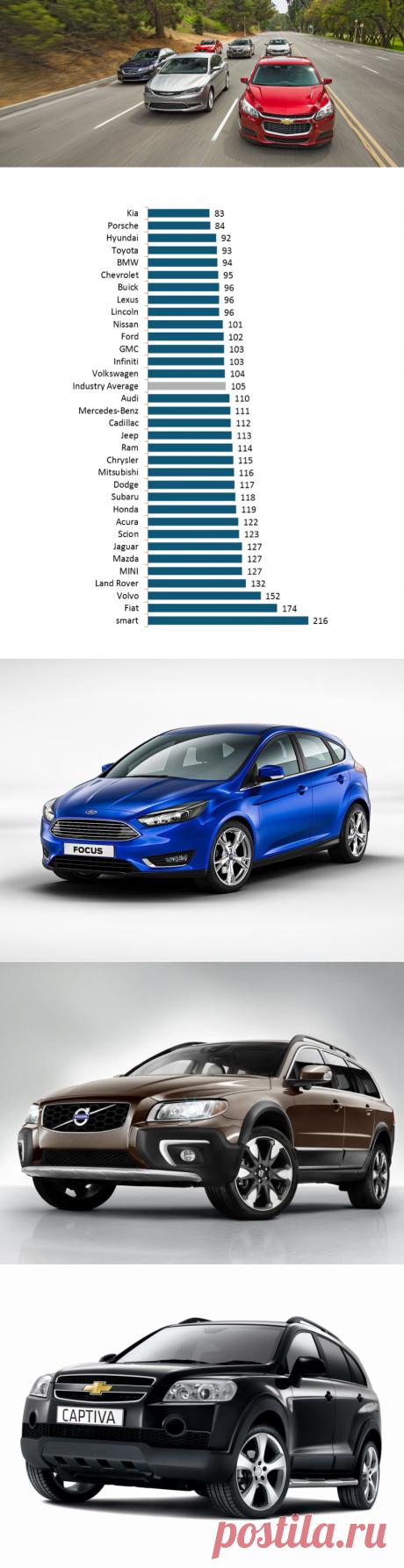 Самые надежные автомобили в России: рейтинг по надежности и качеству