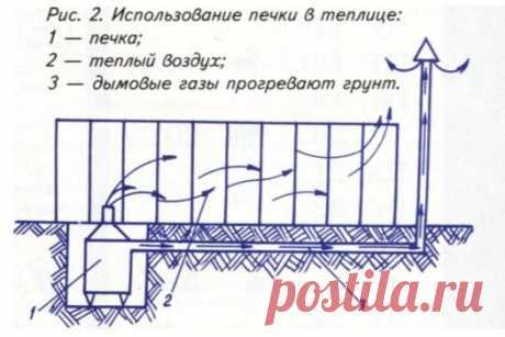 Обогрев теплицы своими руками / парники и теплицы / 7dach.ru