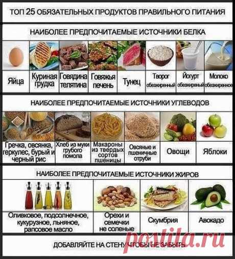 Пора перейти на правильное питание