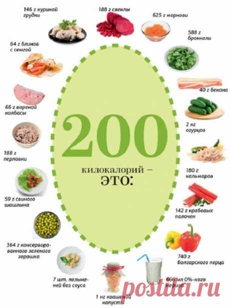 Меню на 200 калорий.