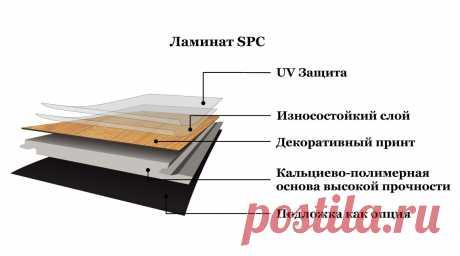 Хотите узнать что такое SPC ламинат? Как расшифровывается аббревиатура SPC?  И почему эти покрытия в России стали называть каменными? Вам ответят наши специалисты из Хабаровска.  #чтотакоеspcламинат#какрашифровываетсяspc#чтотакоеspcплитка#Хабаровск#Stonefloor#почемуspcламинатназываюткаменным