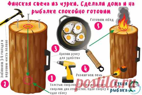 "Чудо-чурка ""печка"" для рыбаков   Кухня рыбака   Яндекс Дзен"