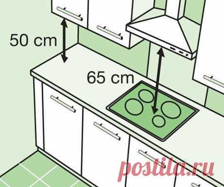 Полезные советы при планировке кухни    Иллюстрация 1. Навесные шкафы устанавливайте на минимальном расстоянии от 50 до 70 см от рабочей поверхности. Вытяжку рекомендуется устанавливать на расстоянии 65 см (для электроплит), 75 см (для газовых плит) для хорошей циркуляции воздуха и быстрого исчезновения дыма.    Иллюстрация 2. В случае параллельного типа кухни, оставьте минимальное пространство 1 м 20 см, чтобы иметь возможность доступа к различным предметам и к мебели, а ...