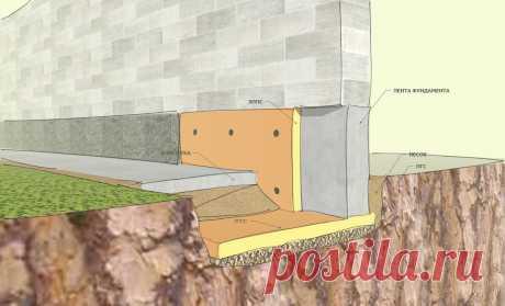Ленточные малозаглубленные фундаменты в соответствии СНиП. | Построить дом | Яндекс Дзен
