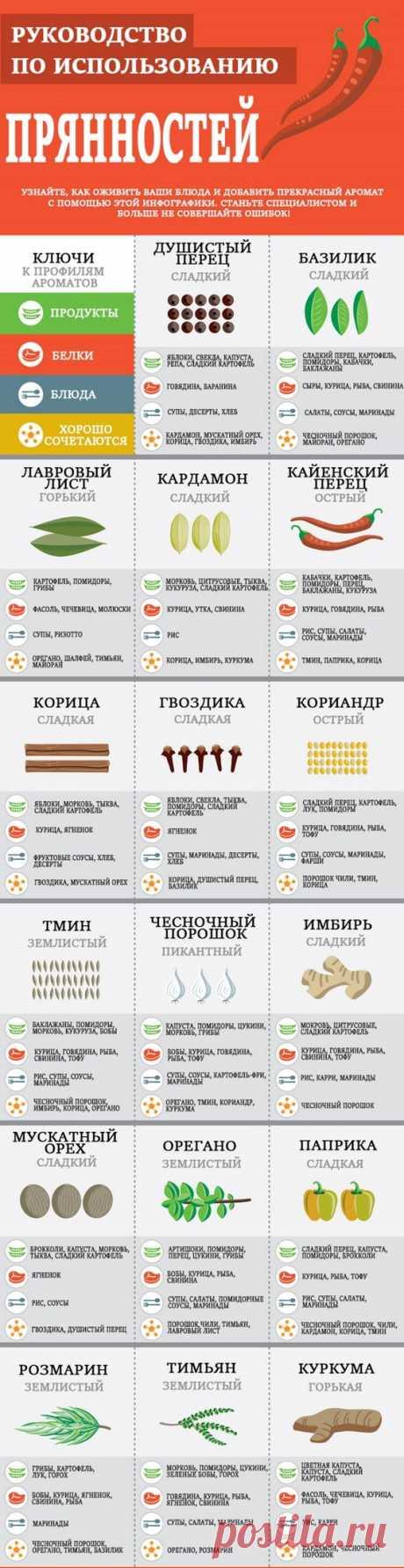 Кулинарные подсказки в картинках.