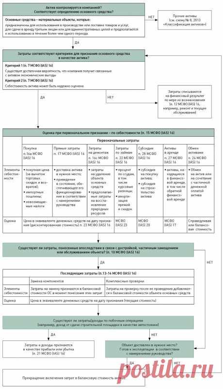 Учет основных средств   Журнал «МСФО на практике»